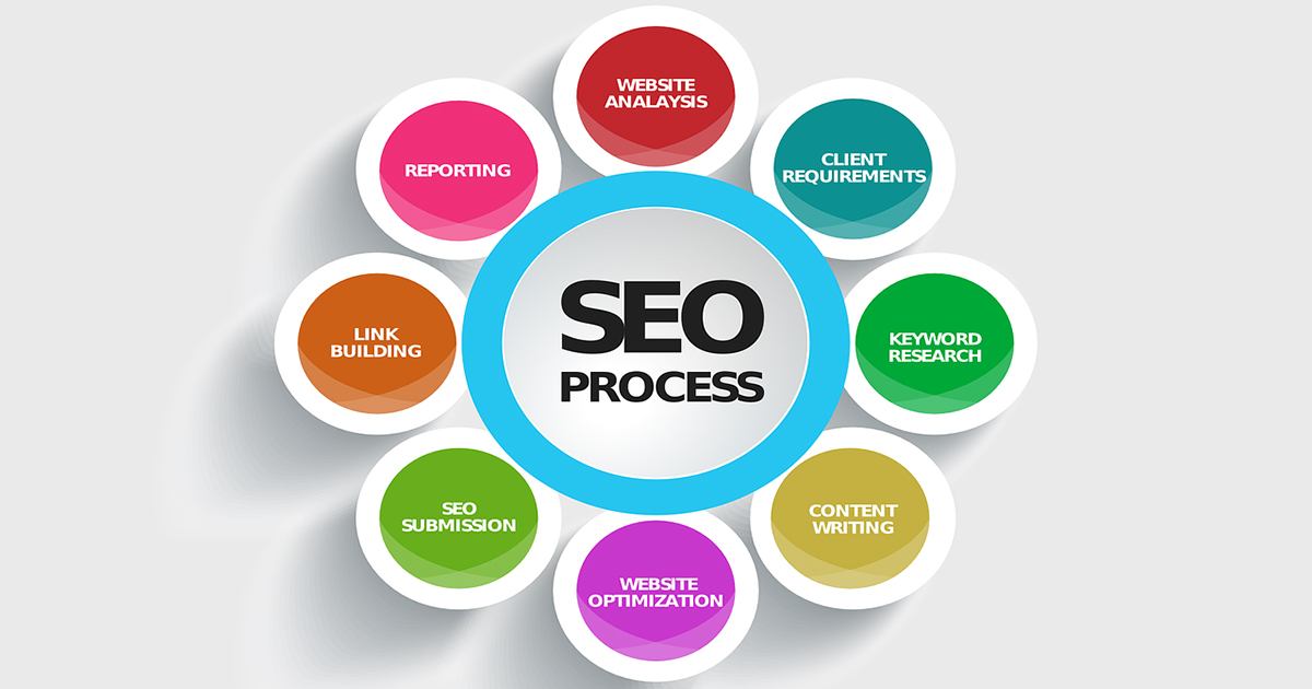 stepwise discription of SEO process