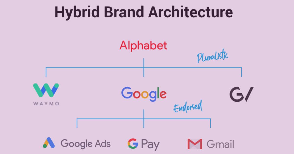 Hybrid brand structure