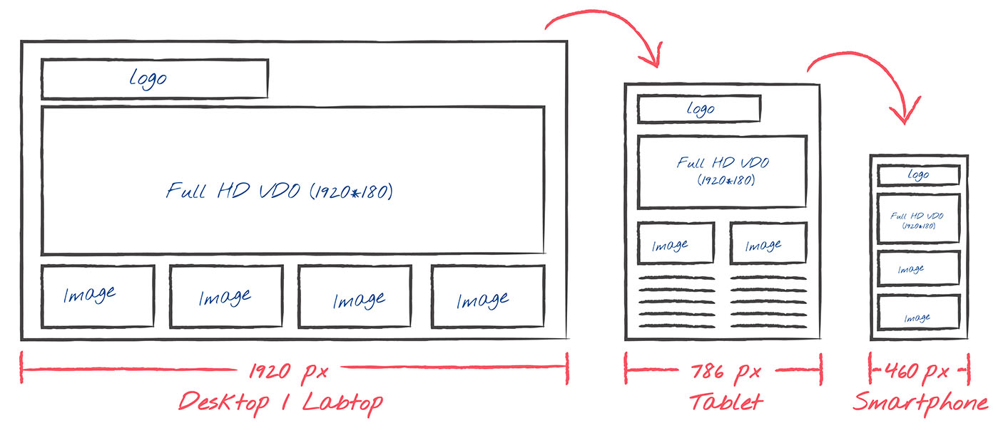 This shows the layout of web design that how it looks on different devices